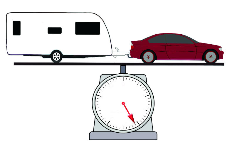 Train weight of car and caravan