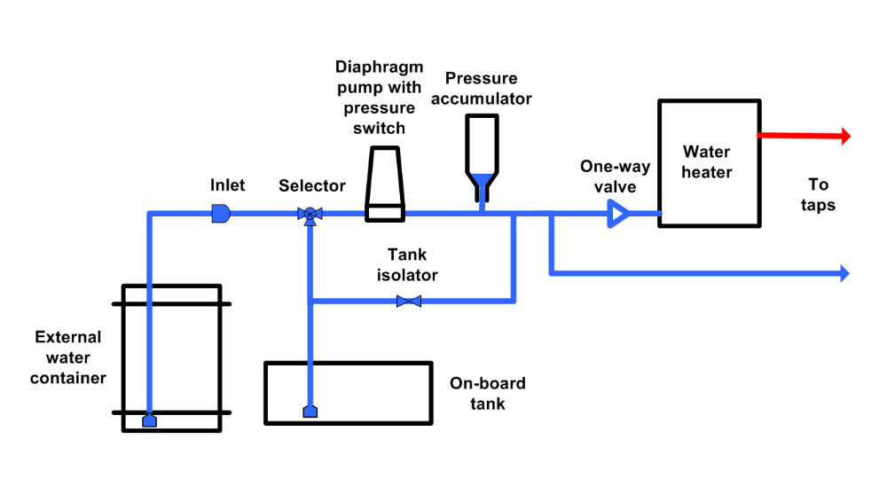 On board tank caravan water systems practical advice new & used caravans lunar caravan wiring diagram at reclaimingppi.co